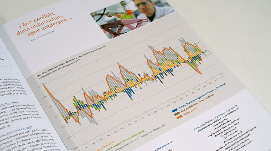 scienceindustries Jahresbericht Innenseite